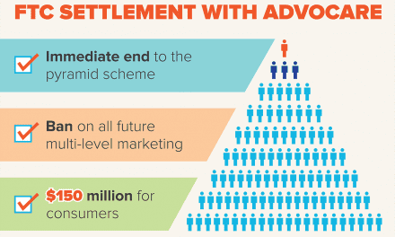 AdvoCare to Pay FTC $150 Million For Illegal Pyramid Sales Scheme