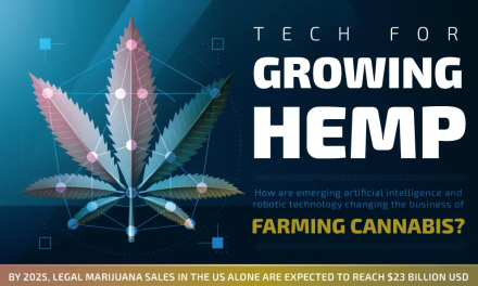 A.I. and Robotics Are Changing Cannabis…Here's Why