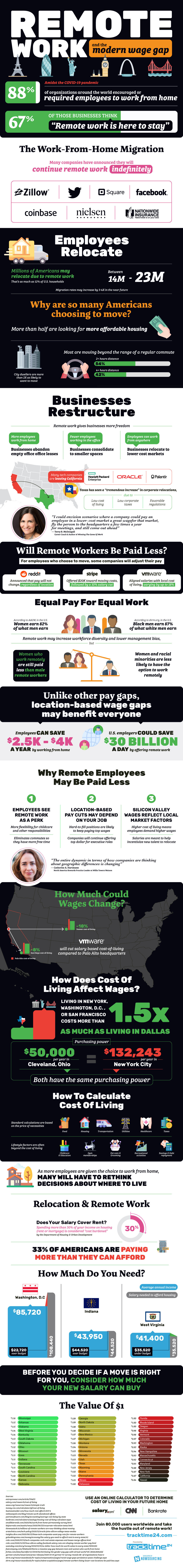 remote work and the pay gap (infographic)