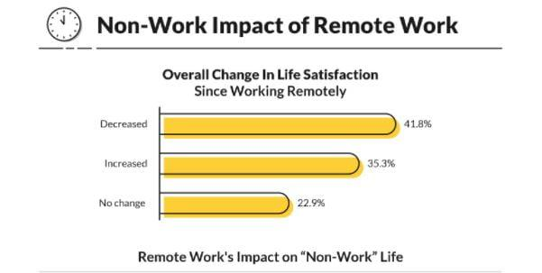 how working remotely has impacted their life outside their jobs. top work perks for remote workers.