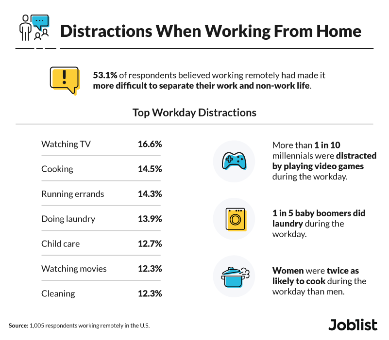top distractions when working from home. top work perks for remote workers.