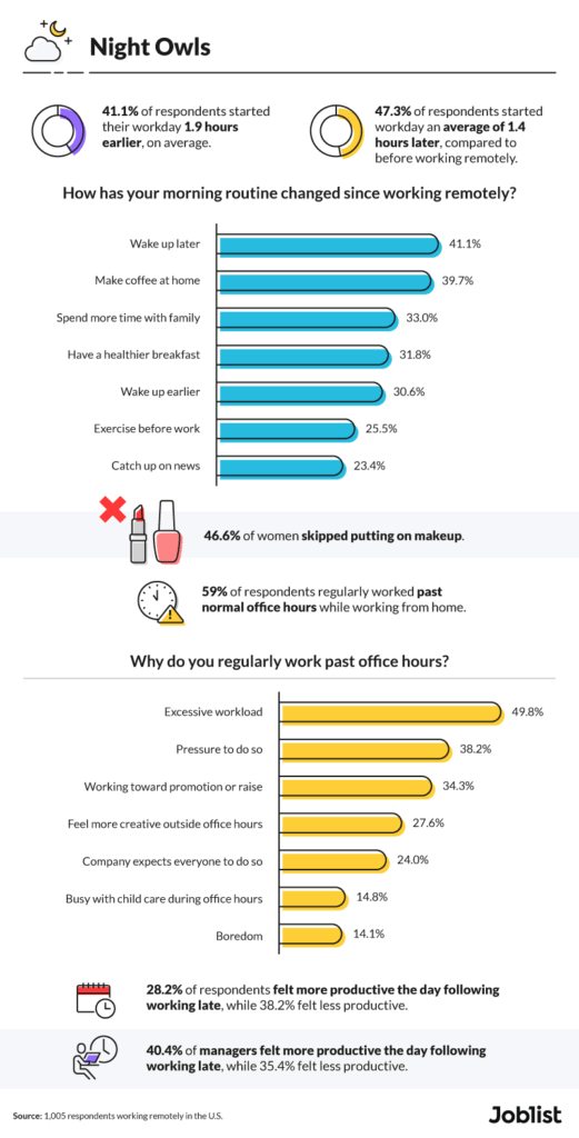 remote employees say their morning and night routines have changed since working from home. top work perks for remote workers.